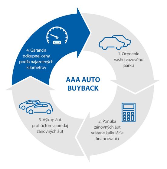 AAA auto buyback