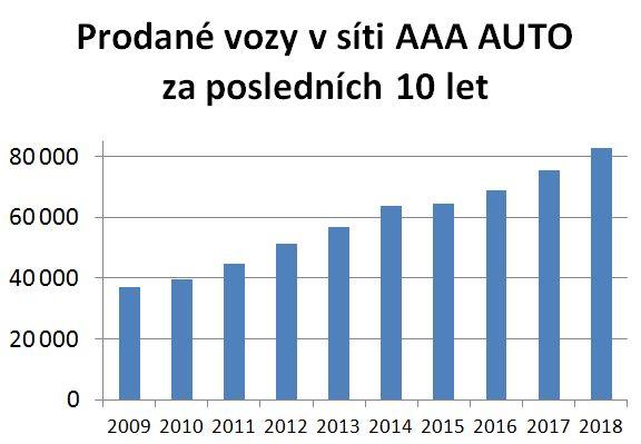 Graf-prodeje-10-let