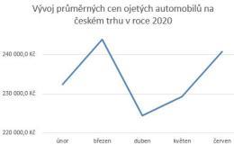 Ceny ojetin rostou nejen v České republice, nejlevněji se prodávaly vozy v době nouzového stavu